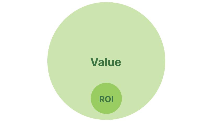 ROI value