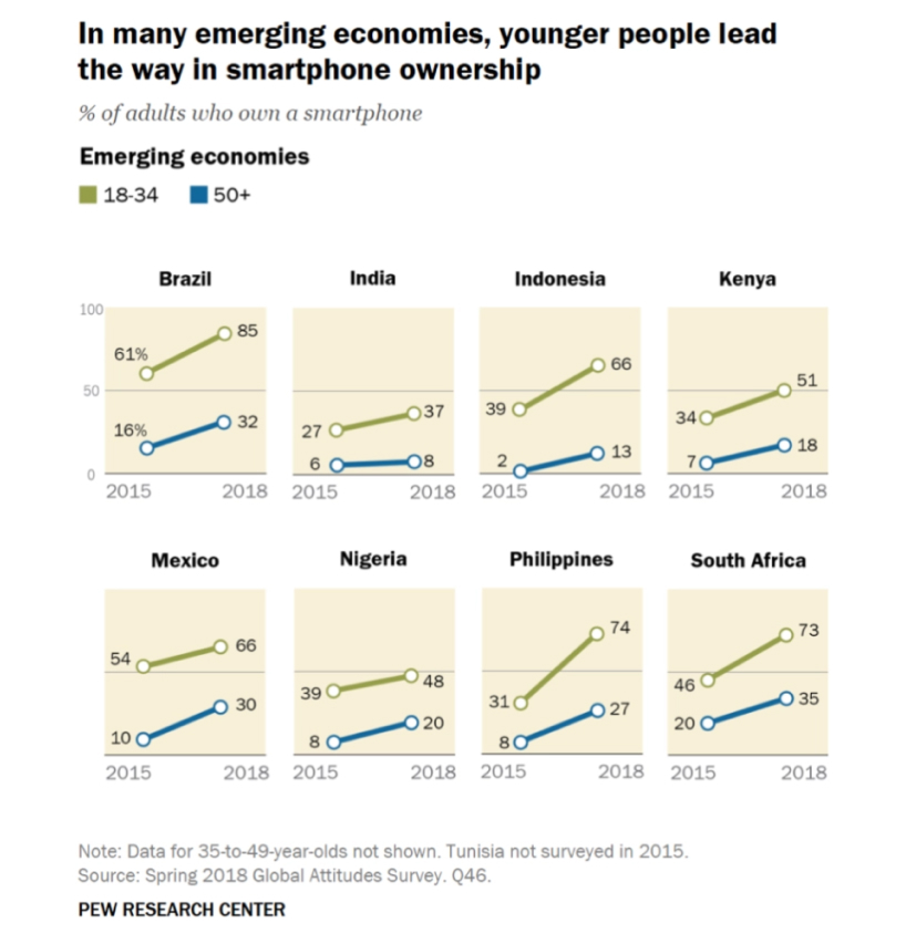In many emerging economies, younger people lead the way in a smartphone ownership. Percent of adults who own a smartphone. Chart.
