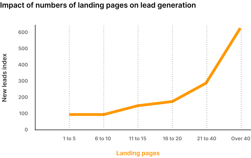 Companies that increase the number of landing